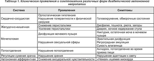 полинейропатия классификация