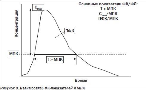 антимикробная активность: